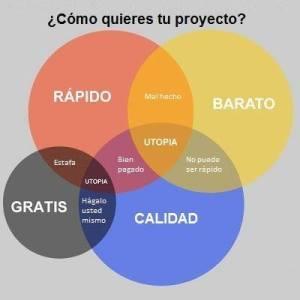 Economia de un proyecto