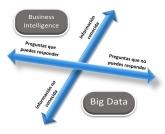 BI - Big Data