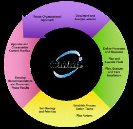cmmi_wheel