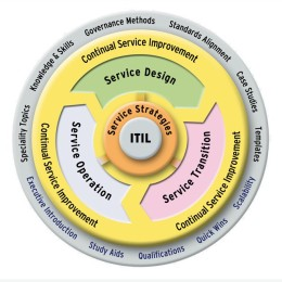 itilv3-service-life-cicle