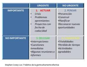 Cuadro Covey: urgente-importante