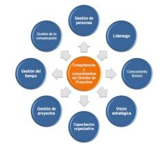Integracion Proyectos