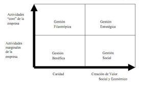 Matriz acción social